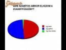Nők közötti felmérés eredménye....